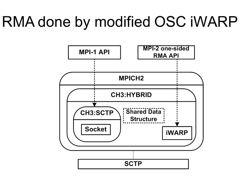 RMA done by modified OSC iWARP