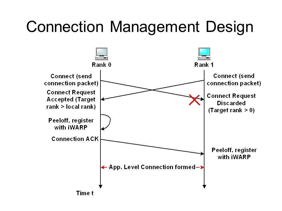 Connection Management Design