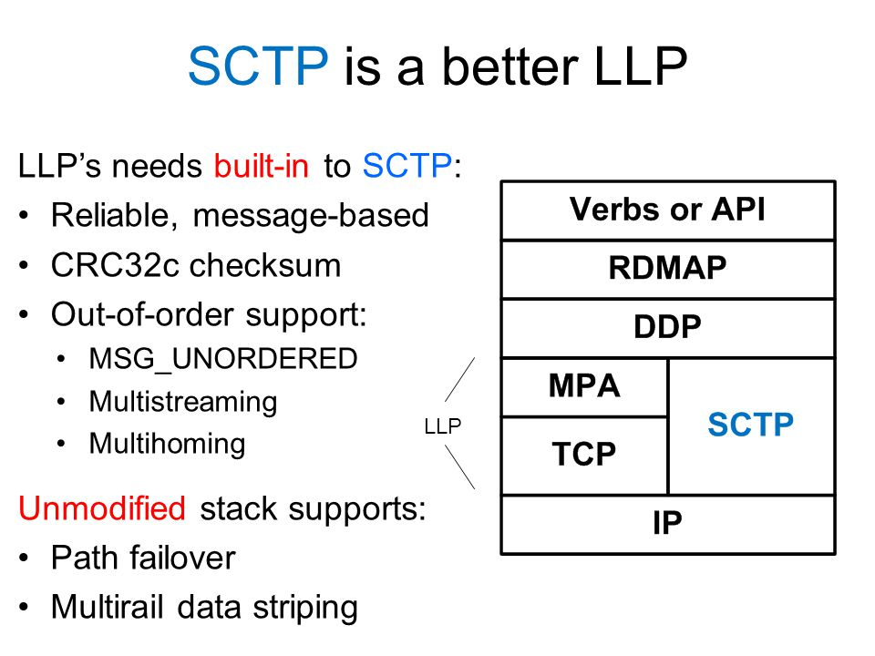 SCTP is a better LLP LLP's needs built-in to SCTP: Reliable, message-based CRC32c checksum Out-of-order support: MSG_UNORDERED Multistreaming Multihoming Unmodified stack supports: Path failover Multirail data striping LLP