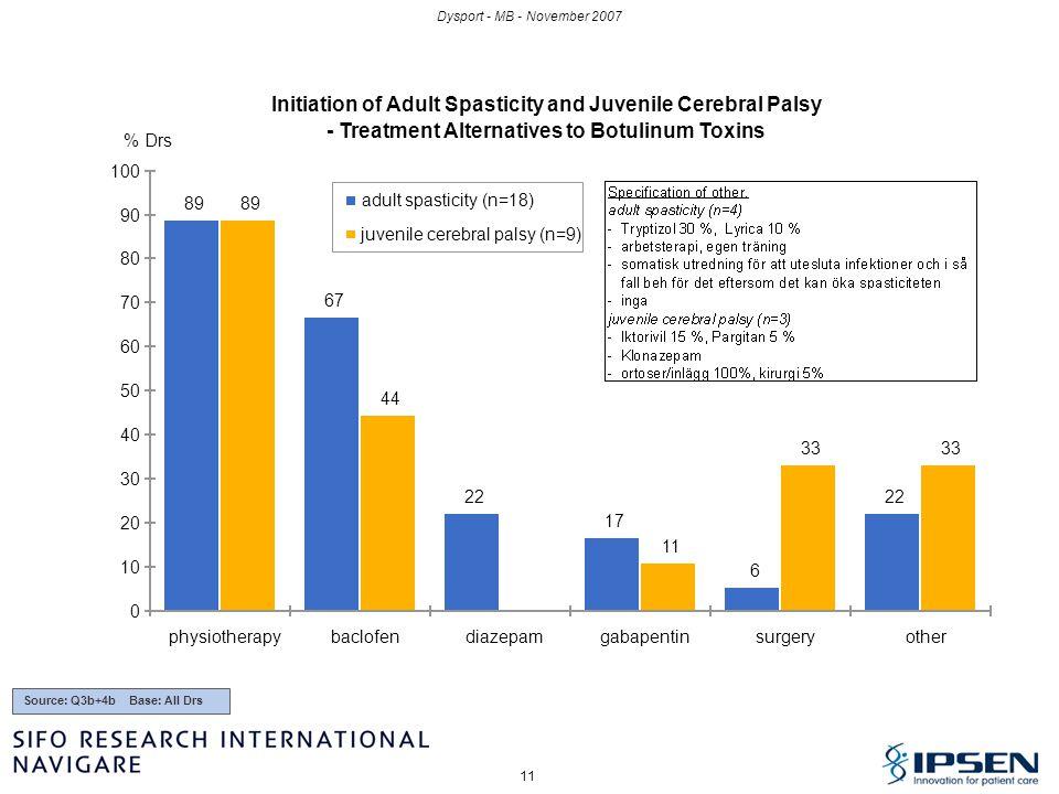 11 Dysport - MB - November 2007 Initiation of Adult Spasticity and Juvenile Cerebral Palsy - Treatment Alternatives to Botulinum Toxins 89 67 22 17 6