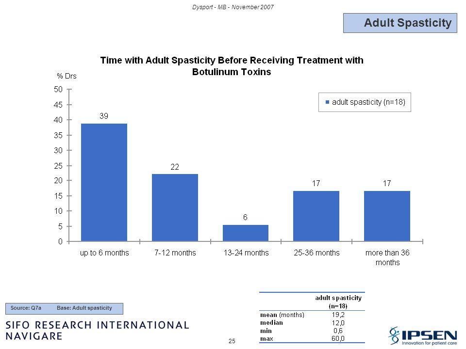 25 Dysport - MB - November 2007 Source: Q7a Base: Adult spasticity Adult Spasticity