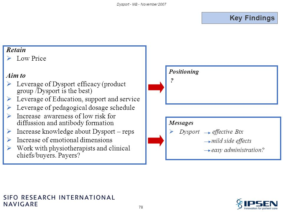 78 Dysport - MB - November 2007 Retain  Low Price Aim to  Leverage of Dysport efficacy (product group /Dysport is the best)  Leverage of Education,