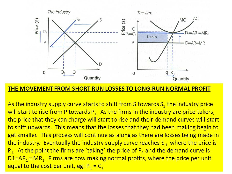THE MOVEMENT FROM SHORT RUN LOSSES TO LONG-RUN NORMAL PROFIT As the industry supply curve starts to shift from S towards S 1 the industry price will s