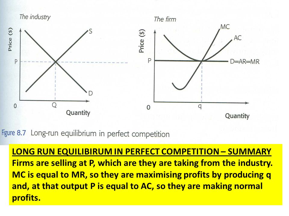 LONG RUN EQUILIBIRUM IN PERFECT COMPETITION – SUMMARY Firms are selling at P, which are they are taking from the industry. MC is equal to MR, so they