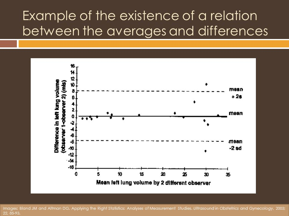 Example of the existence of a relation between the averages and differences Images: Bland JM and Altman DG.