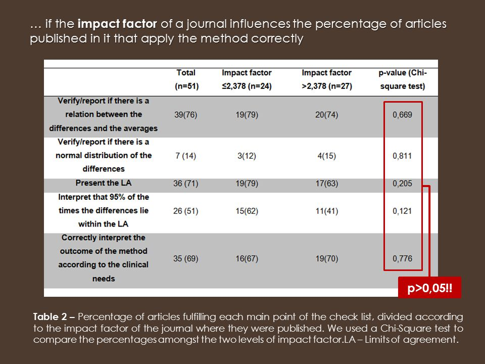 Table 2 – Percentage of articles fulfilling each main point of the check list, divided according to the impact factor of the journal where they were published.
