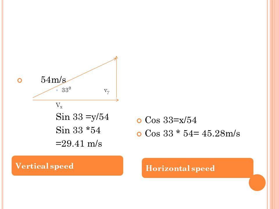 54m/s 33 ⁰ v y V x Sin 33 =y/54 Sin 33 *54 =29.41 m/s Cos 33=x/54 Cos 33 * 54= 45.28m/s Vertical speed Horizontal speed