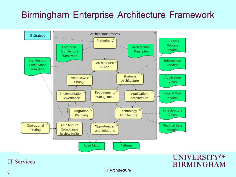 IT Services Architecture Framework 7 IT Architecture