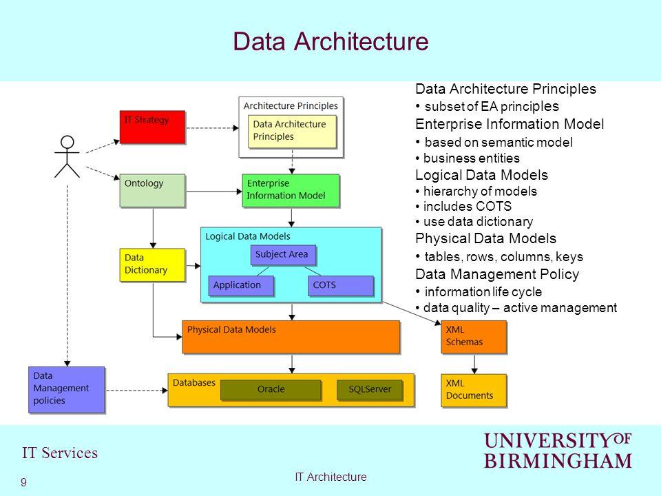 IT Services Data Architecture 9 IT Architecture Data Architecture Principles subset of EA princi ples Enterprise Information Model based on semantic m