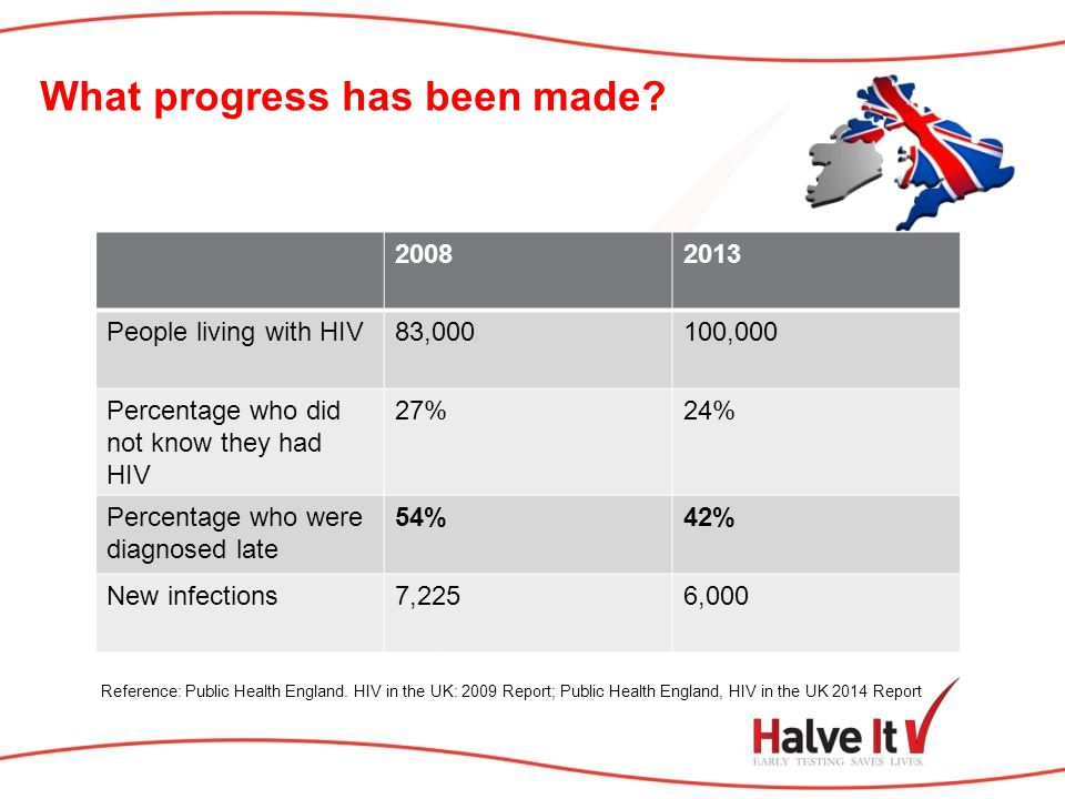 What progress has been made. Reference: Public Health England.