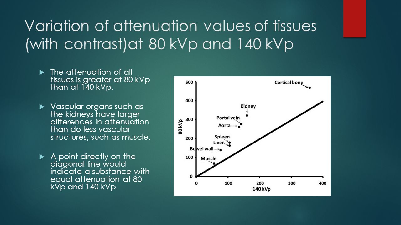 Variation of attenuation values of tissues (with contrast)at 80 kVp and 140 kVp  The attenuation of all tissues is greater at 80 kVp than at 140 kVp.