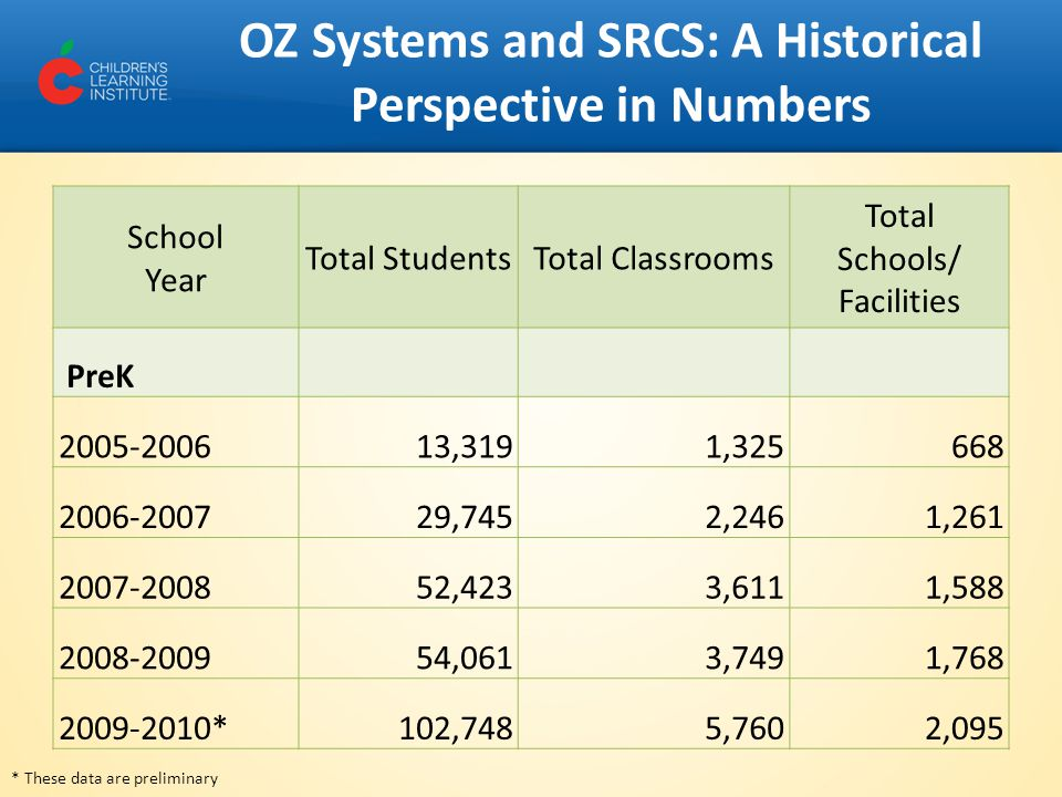 OZ Systems and SRCS: A Historical Perspective in Numbers School Year Total StudentsTotal Classrooms Total Schools/ Facilities PreK 2005-200613,3191,325668 2006-2007 29,7452,2461,261 2007-200852,4233,6111,588 2008-200954,0613,7491,768 2009-2010*102,7485,7602,095 * These data are preliminary