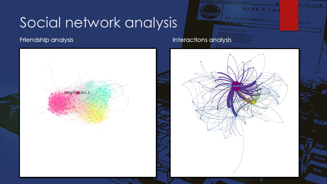 Social network analysis Friendship analysisInteractions analysis