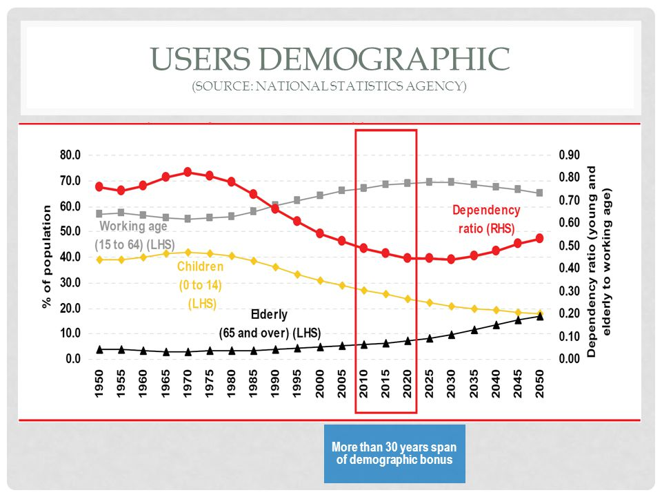 USERS DEMOGRAPHIC (SOURCE: NATIONAL STATISTICS AGENCY) More than 30 years span of demographic bonus