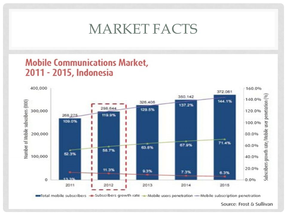 MARKET FACTS
