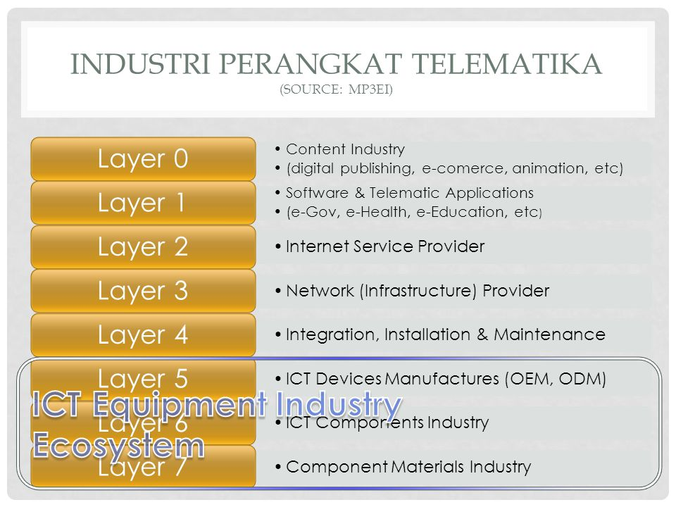 INDUSTRI PERANGKAT TELEMATIKA (SOURCE: MP3EI) Content Industry (digital publishing, e-comerce, animation, etc) Layer 0 Software & Telematic Applicatio