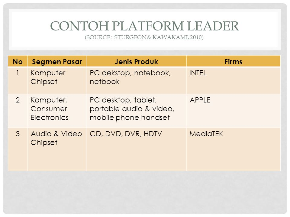 CONTOH PLATFORM LEADER (SOURCE: STURGEON & KAWAKAMI, 2010) NoSegmen PasarJenis ProdukFirms 1Komputer Chipset PC dekstop, notebook, netbook INTEL 2Komp