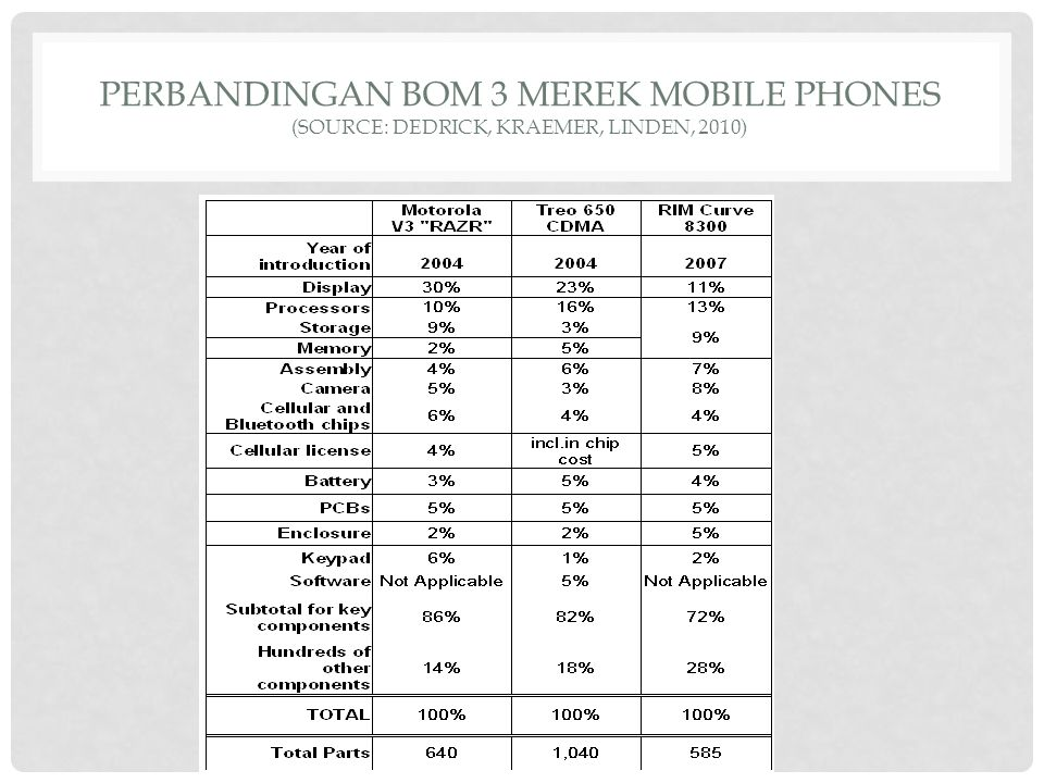 PERBANDINGAN BOM 3 MEREK MOBILE PHONES (SOURCE: DEDRICK, KRAEMER, LINDEN, 2010)