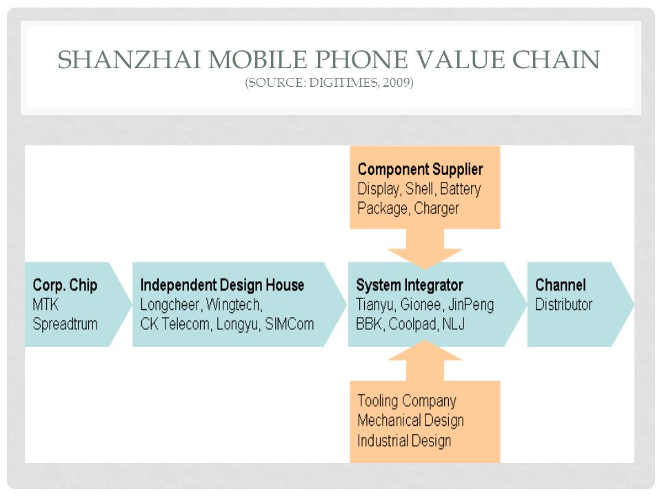 SHANZHAI MOBILE PHONE VALUE CHAIN (SOURCE: DIGITIMES, 2009)