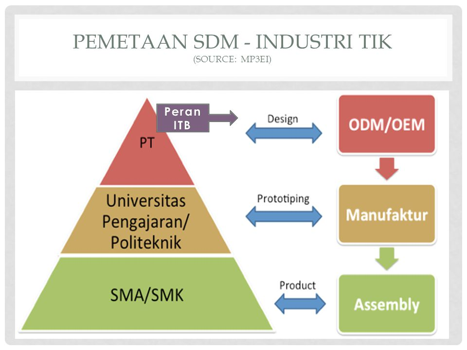 PEMETAAN SDM - INDUSTRI TIK (SOURCE: MP3EI)