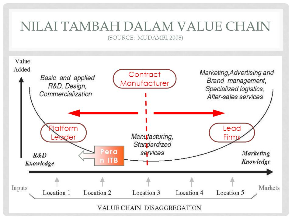 NILAI TAMBAH DALAM VALUE CHAIN (SOURCE: MUDAMBI, 2008) Lead Firms Contract Manufacturer Platform Leader Pera n ITB