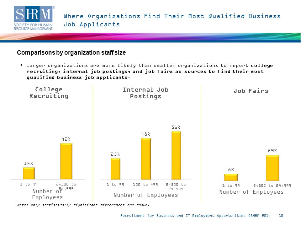 Where Organizations Find Their Most Qualified Business Job Applicants Recruitment for Business and IT Employment Opportunities ©SHRM 201410 Note: Only statistically significant differences are shown.