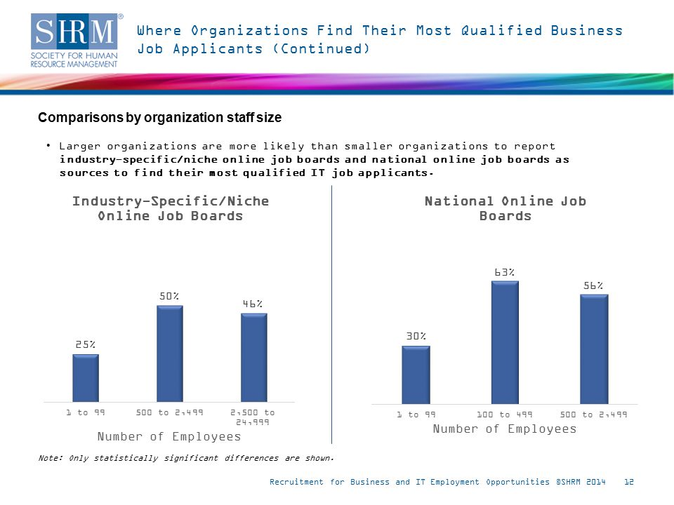 Where Organizations Find Their Most Qualified Business Job Applicants (Continued) Recruitment for Business and IT Employment Opportunities ©SHRM 201412 Note: Only statistically significant differences are shown.