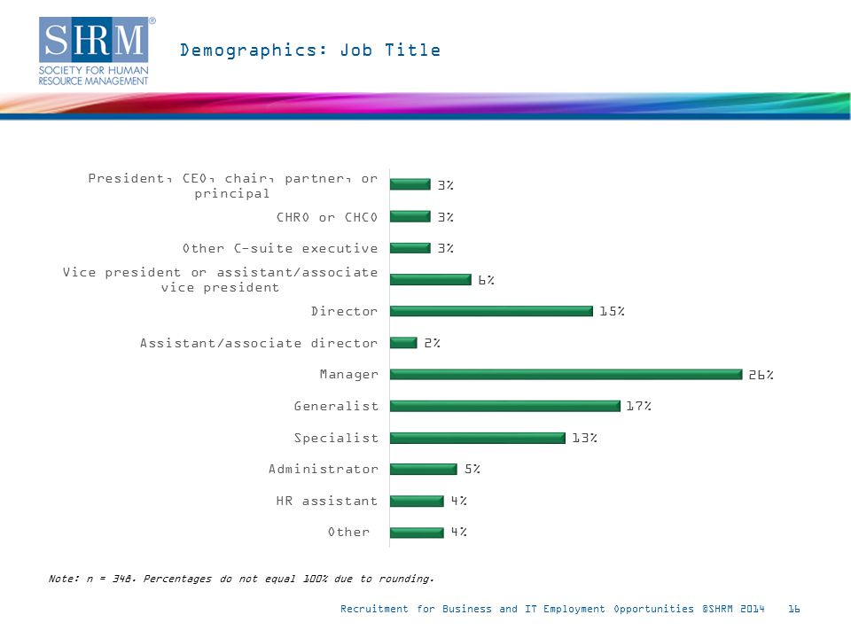 Demographics: Job Title Recruitment for Business and IT Employment Opportunities ©SHRM 201416 Note: n = 348.