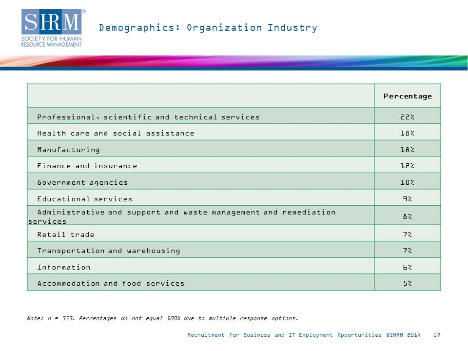 Demographics: Organization Industry Recruitment for Business and IT Employment Opportunities ©SHRM 201417 Note: n = 353.