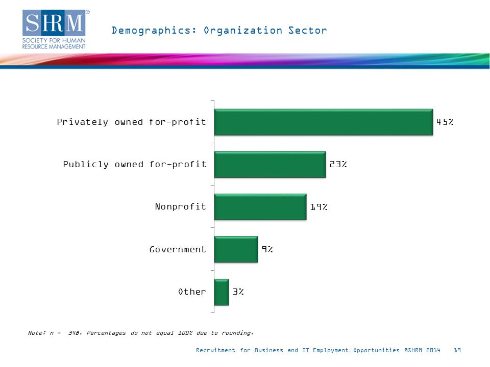 Demographics: Organization Sector Recruitment for Business and IT Employment Opportunities ©SHRM 201419 Note: n = 348.