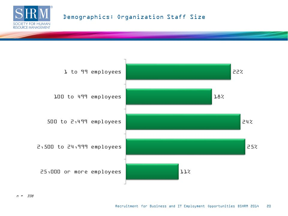Demographics: Organization Staff Size Recruitment for Business and IT Employment Opportunities ©SHRM 201420 n = 338
