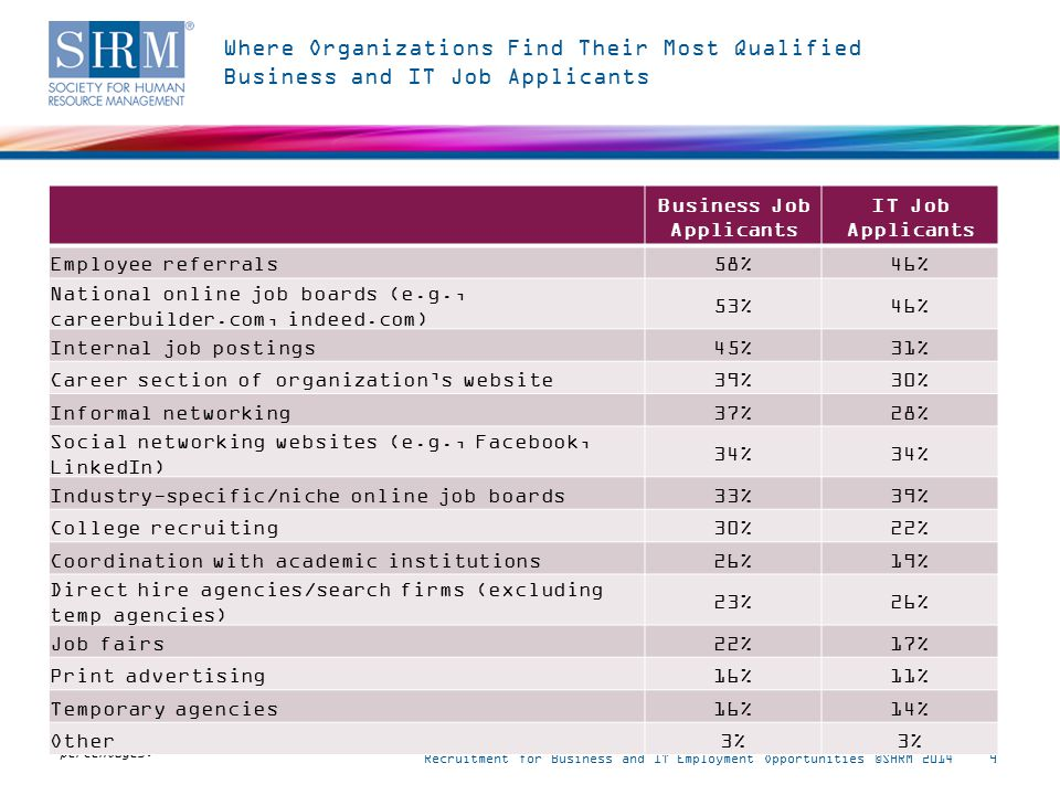 Where Organizations Find Their Most Qualified Business and IT Job Applicants Recruitment for Business and IT Employment Opportunities ©SHRM 20149 Note: n = 375.