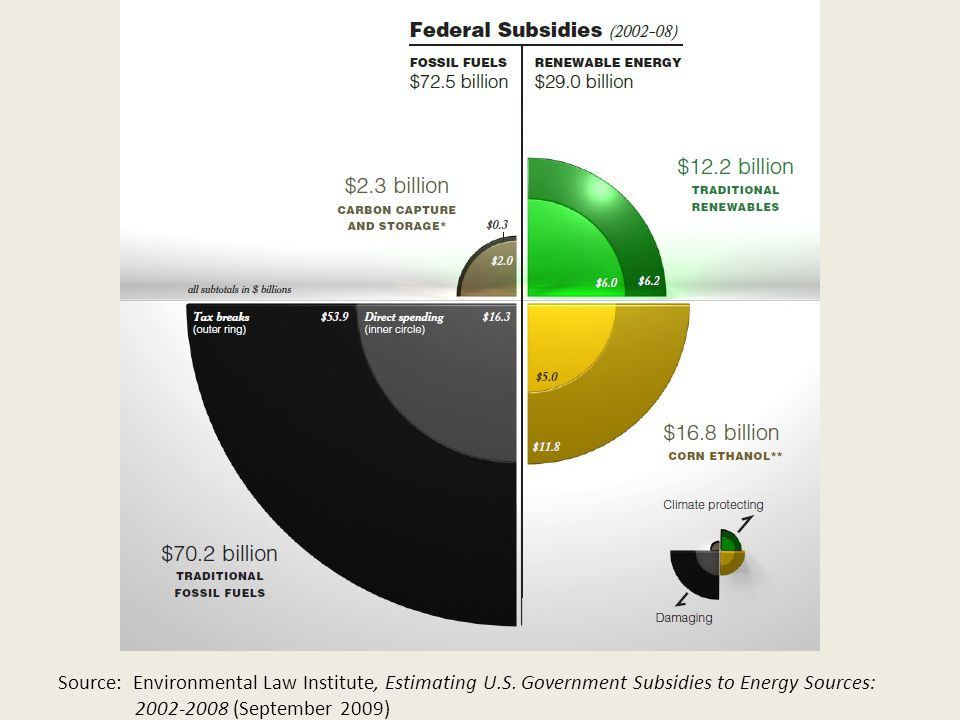 Source: Environmental Law Institute, Estimating U.S.