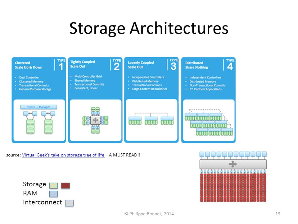 © Philippe Bonnet, 201413 Storage Architectures source: Virtual Geek's take on storage tree of life – A MUST READ!!Virtual Geek's take on storage tree