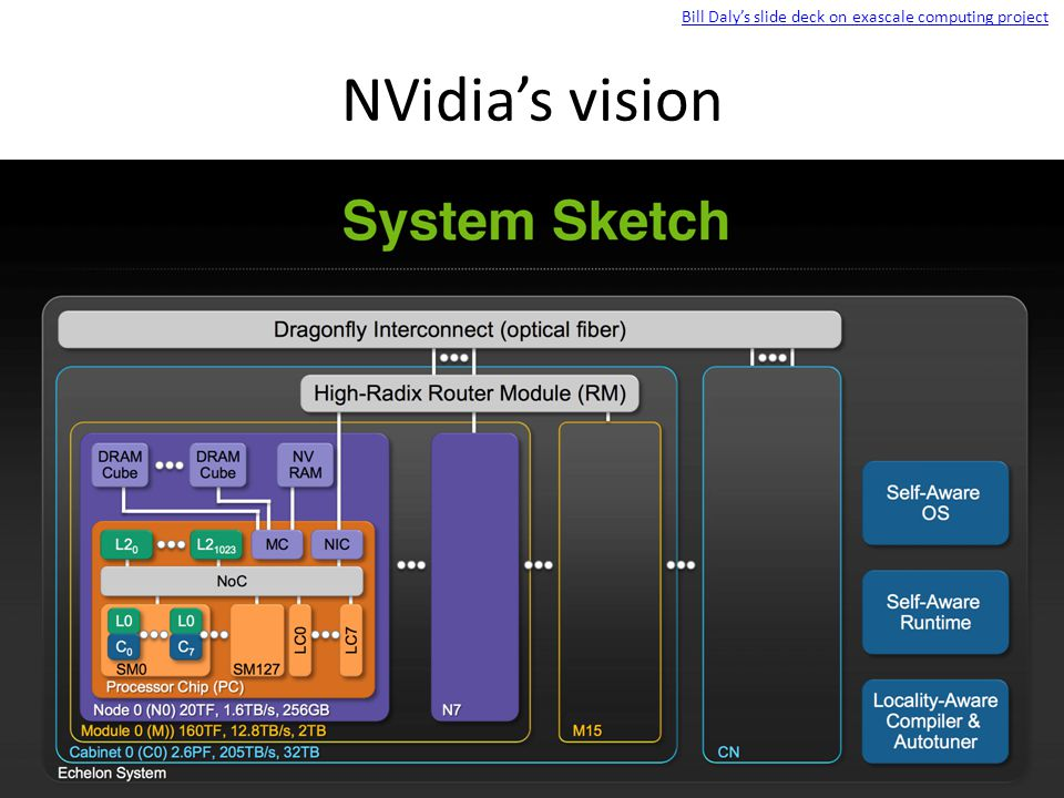 NVidia's vision Bill Daly's slide deck on exascale computing project