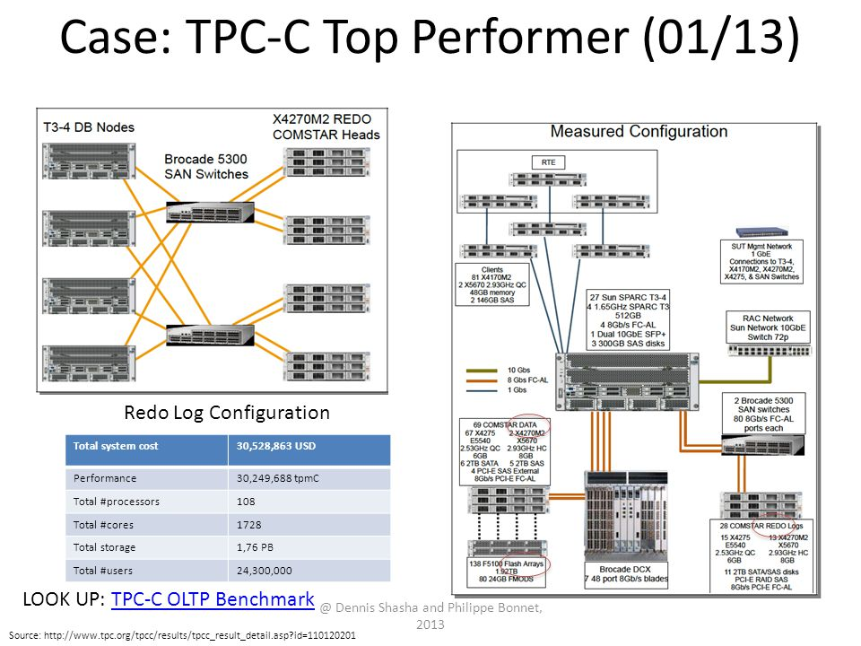 Case: TPC-C Top Performer (01/13) @ Dennis Shasha and Philippe Bonnet, 2013 Redo Log Configuration Source: http://www.tpc.org/tpcc/results/tpcc_result