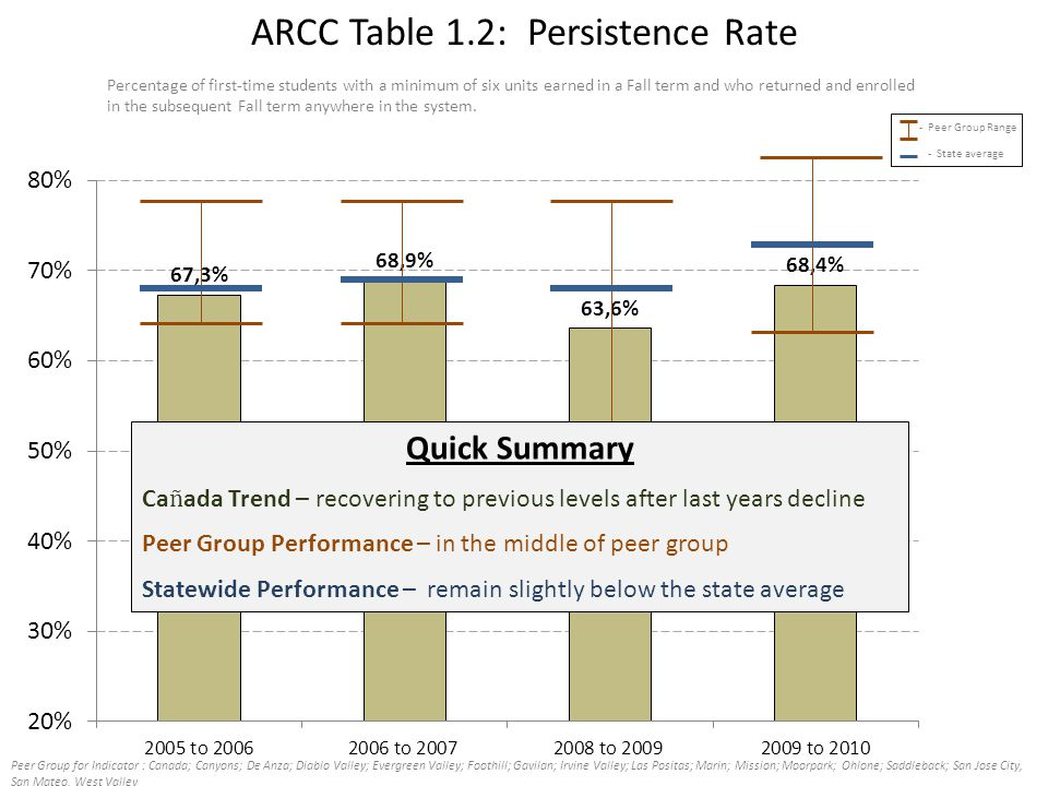 ARCC Table 1.2: Persistence Rate Percentage of first-time students with a minimum of six units earned in a Fall term and who returned and enrolled in the subsequent Fall term anywhere in the system.