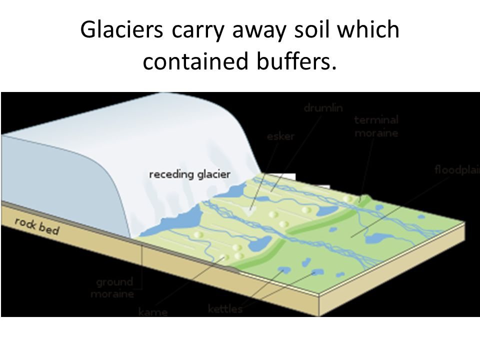 Glaciers carry away soil which contained buffers.