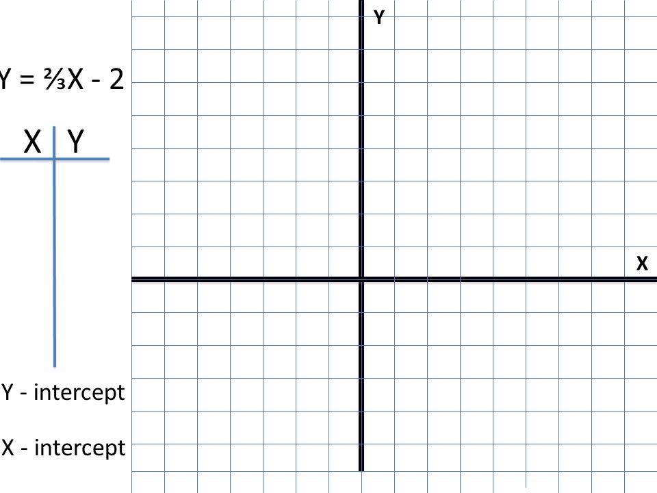 X Y I X Y Y - intercept X - intercept Y = ⅔X - 2