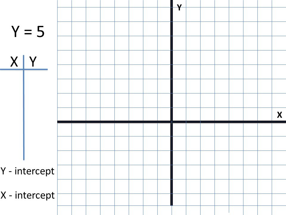 X Y I Y = 5 X Y Y - intercept X - intercept