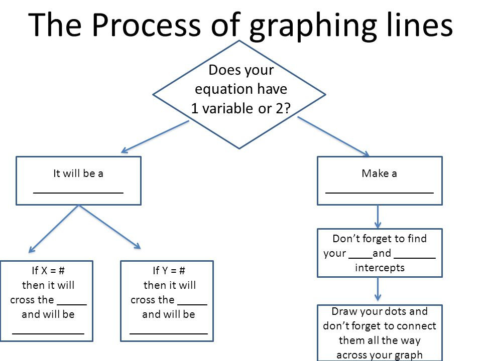 It will be a _______________ The Process of graphing lines Does your equation have 1 variable or 2.