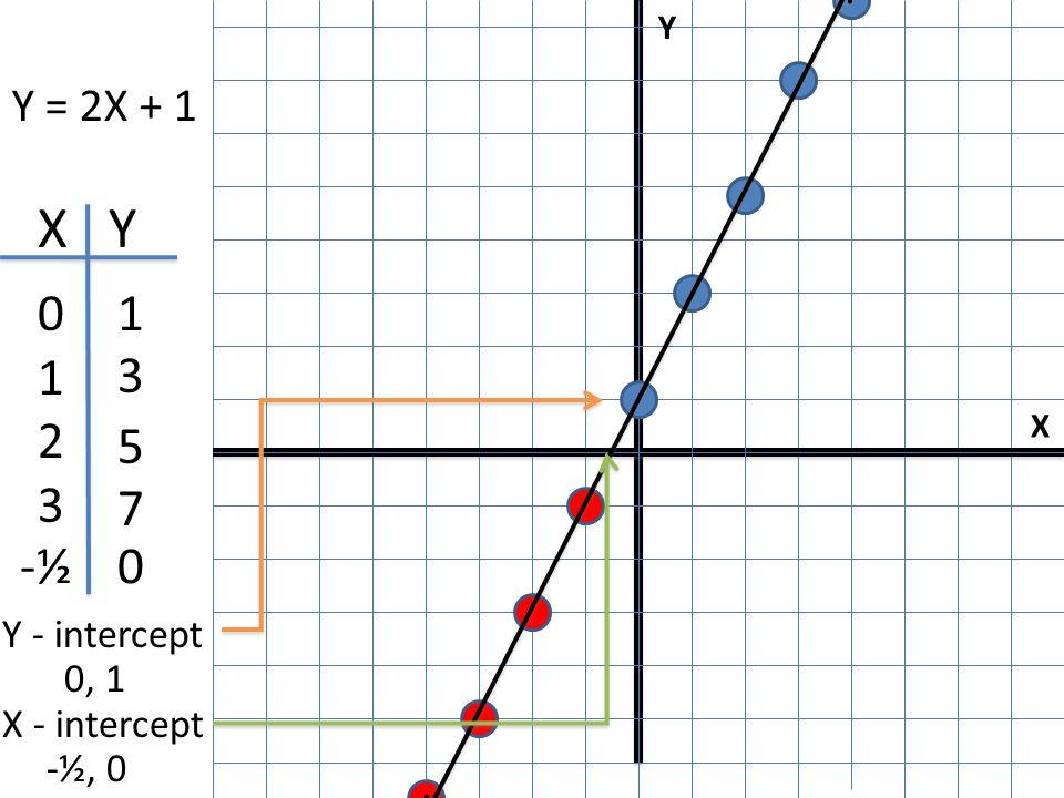X Y I Y = 2X + 1 X Y 0123 0123 1 3 5 7 0-½ Y - intercept 0, 1 X - intercept -½, 0