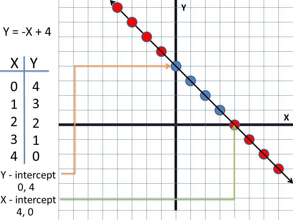 X Y I Y = -X + 4 X Y 0123 0123 4 3 2 1 04 Y - intercept 0, 4 X - intercept 4, 0