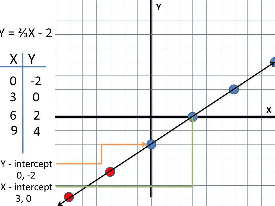X Y I X Y 0-2 0 2 4 Y - intercept 0, -2 X - intercept 3, 0 Y = ⅔X - 2 3 6 9