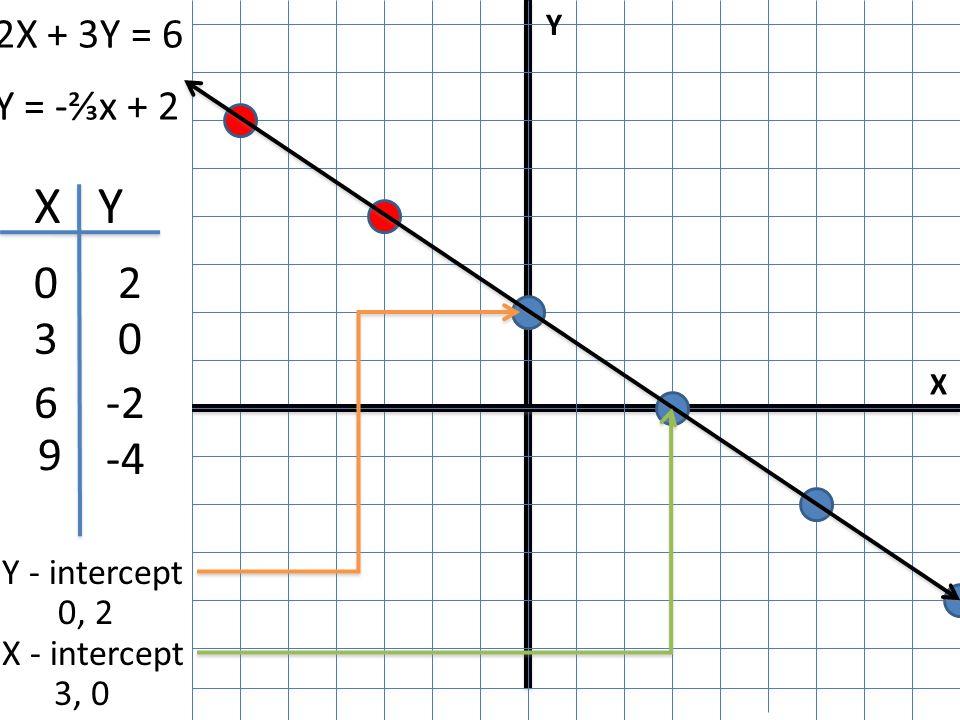 X Y I 2X + 3Y = 6 X Y 02 0 -2 -4 Y - intercept 0, 2 X - intercept 3, 0 3 6 9 Y = -⅔x + 2