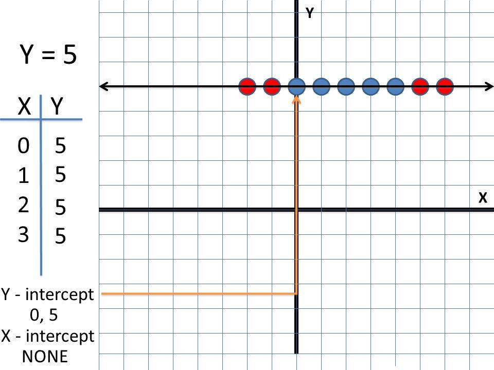 X Y I Y = 5 X Y 0123 0123 5 5 5 5 Y - intercept 0, 5 X - intercept NONE