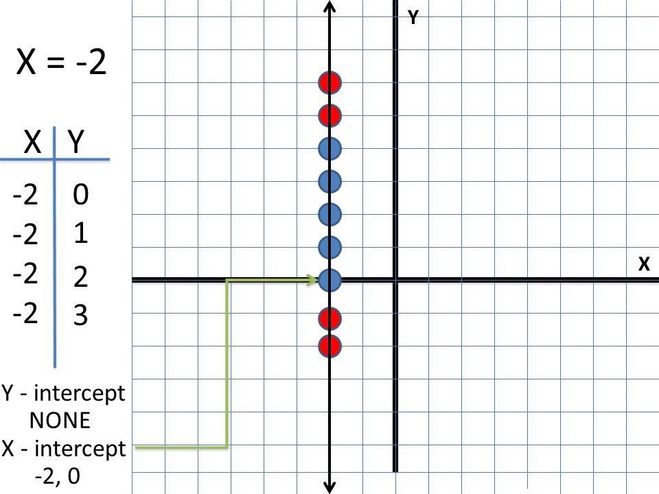 X Y I X = -2 X Y -2 0 1 2 3 Y - intercept NONE X - intercept -2, 0