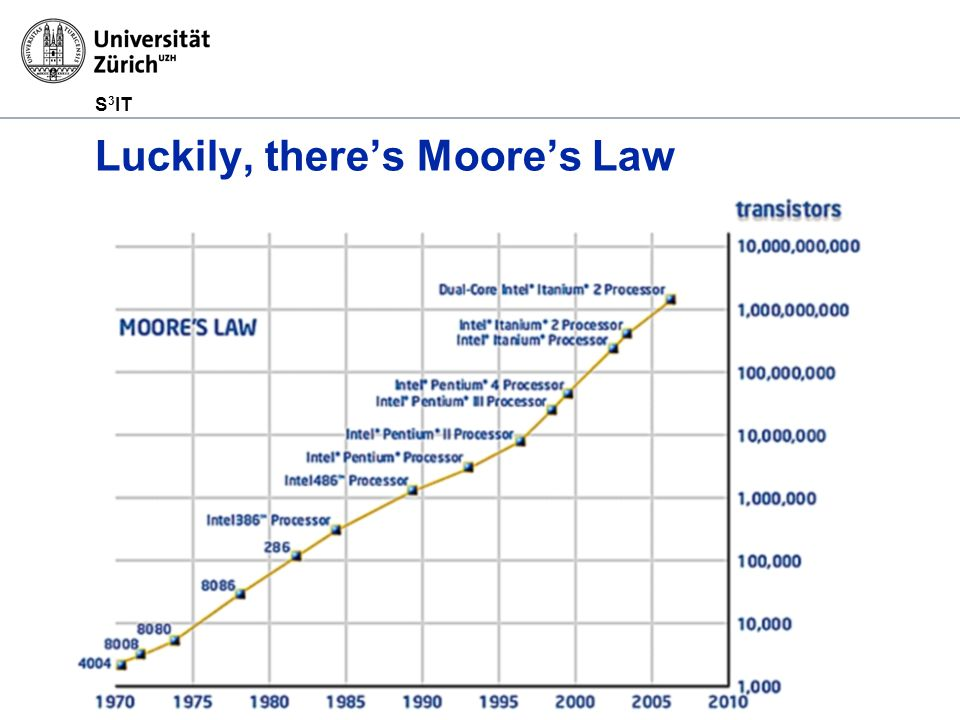 S 3 IT Luckily, there's Moore's Law