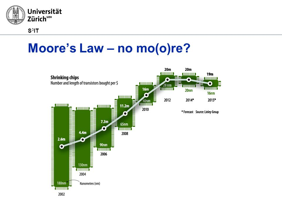 S 3 IT Moore's Law – no mo(o)re