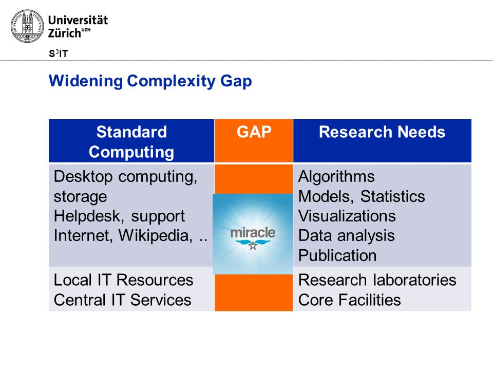 S 3 IT Widening Complexity Gap Standard Computing GAPResearch Needs Desktop computing, storage Helpdesk, support Internet, Wikipedia,..
